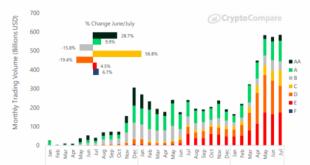 Исследование: объем торгов на ведущих криптобиржах вырос на 29%