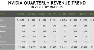 Квартальный отчёт NVIDIA: подъём в последовательном сравнении, падение в годовом