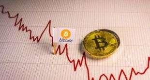Сегодняшнее движение биткоина напоминает его траекторию в мае 2018 года