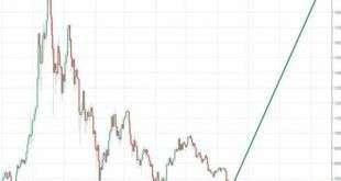 Эксперт: цена биткойна вырастет до 60 000$ в этом году