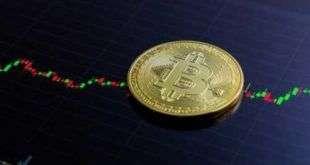 На графике Bitcoin замечена редкая фигура «золотой крест»