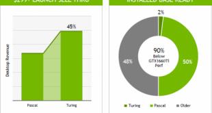 Глава NVIDIA сознался: популярность Turing гораздо ниже, чем утверждалось ранее