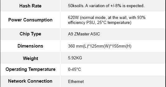 Характеристики на асик-майнер A9 ZMaster на алгоритме Equihash от Innosilicon