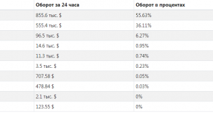 Перспективы криптовалюты Achain